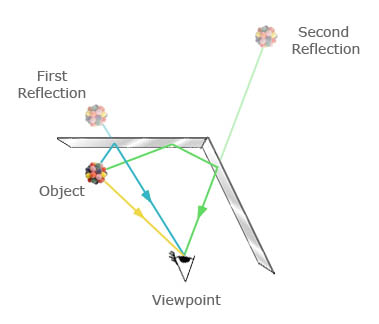 Primary and secondary reflections of an object