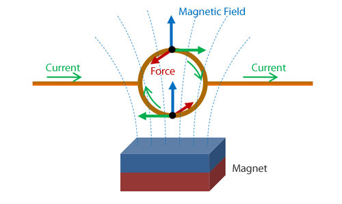 Left hand rule for force experienced by a current carrying wire in a magnetic field