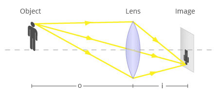 Lens law