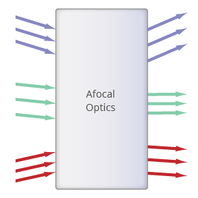Figure 2: Afocal optics