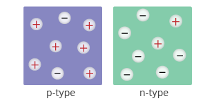 Figure 2: n-type and p-type semiconductors