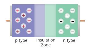 Figure 3: A diode